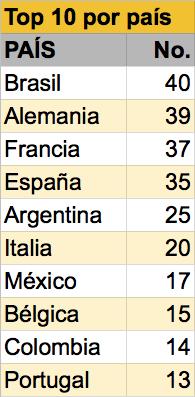 México Mundial World Soccer Jugadores tabla top