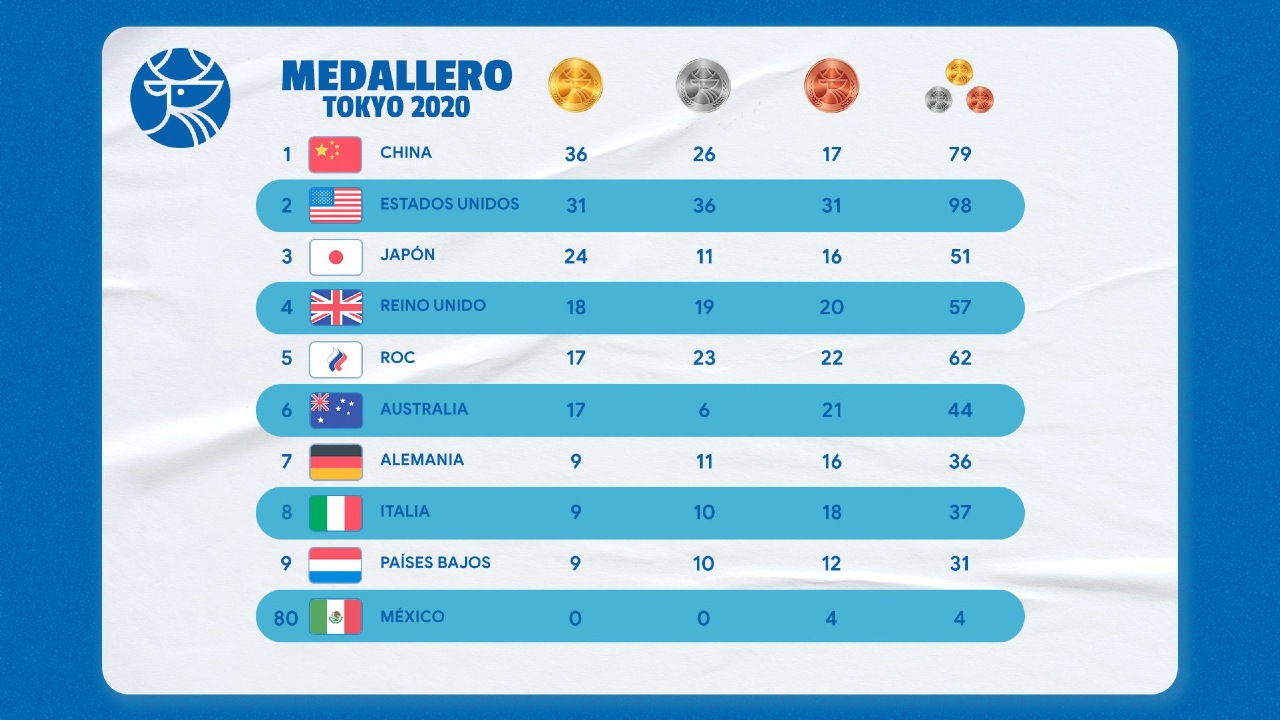 Tokyo 2020: Así va el medallero olímpico
