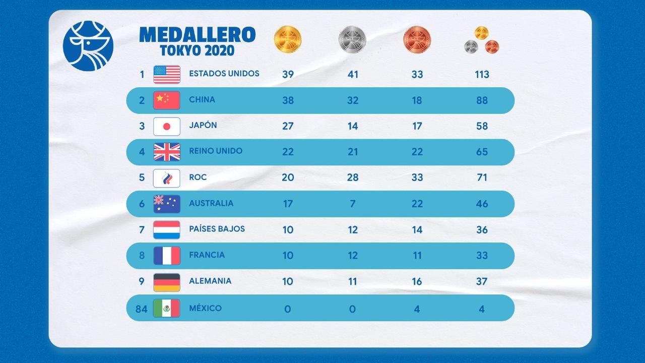 calendario Tokyo 2020 medallero olímpico medallas estados unidos