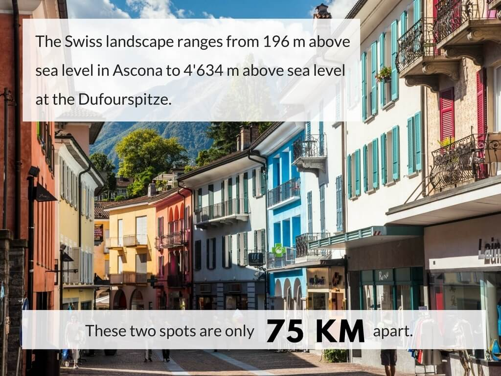 The Swiss landscape ranges from 196 m above sea level in Ascona to 4634 m above sea level at Dufourspitze. These two spots are only 75 km apart.
