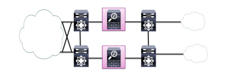 CCDE transparent firewall between L3 devices