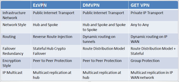 GET VPN Comparison