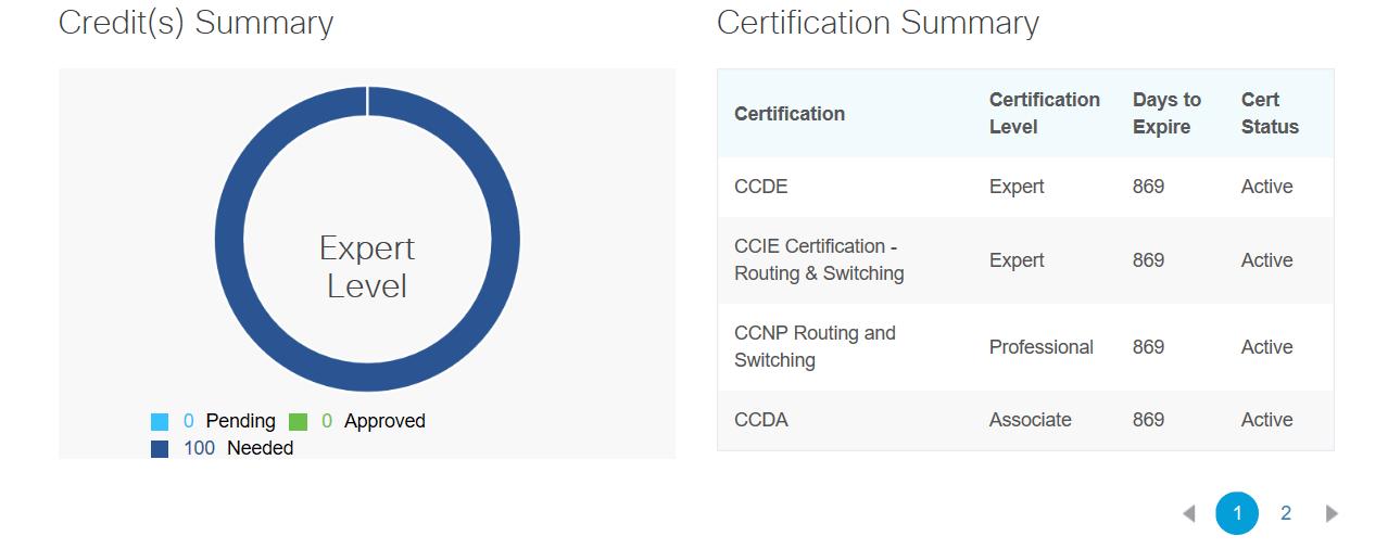 Certification - Major News for Expert Level Recertification ...