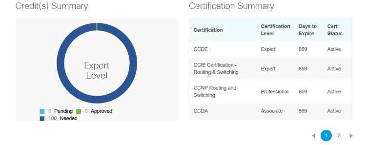 CCIE/CCDE Recertification Dashboard