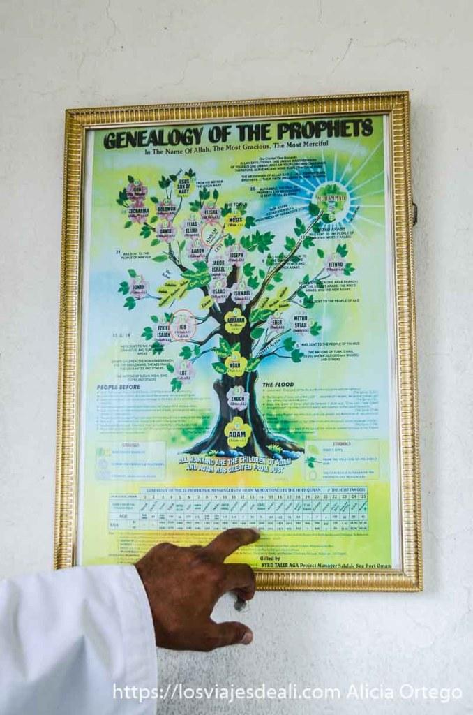 cartel con el árbol genealógico de los profetas en la tumba del santo job cerca de salalah