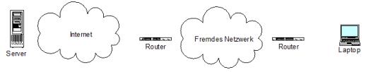 nmap-netzwerk für den Netzwerkscan