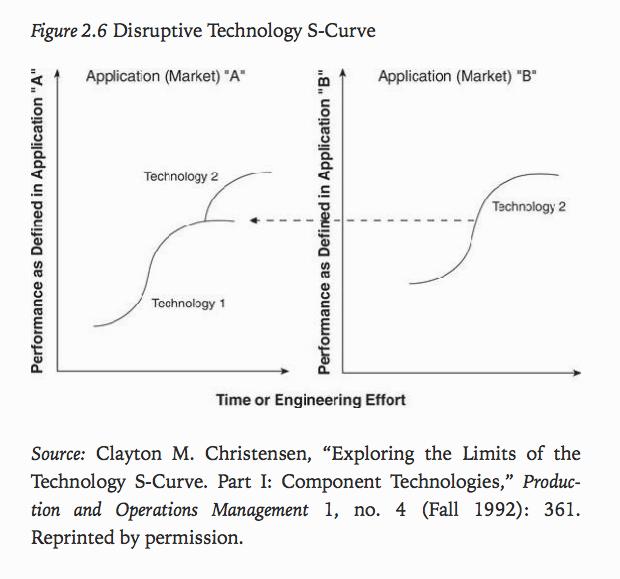 Le dilemme de l'innovateur - Clayton Christensen