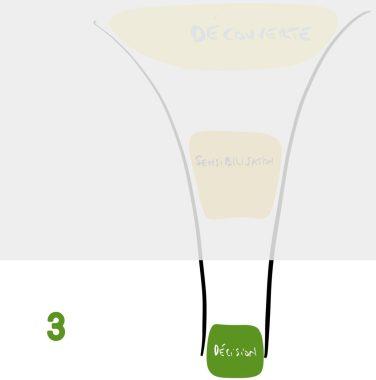 Tunnel de vente : étape de la décision -  Fin de Tunnel de vente
