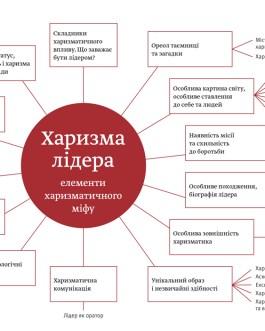 "Гандапас Р. /мяг/ ""Харизма лидера"""