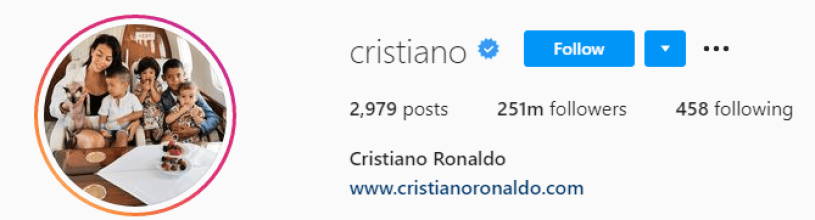 Cristiano Ronaldo Becomes The First Person In The World To Hit Over 251,000,000 Followers On Instagram
