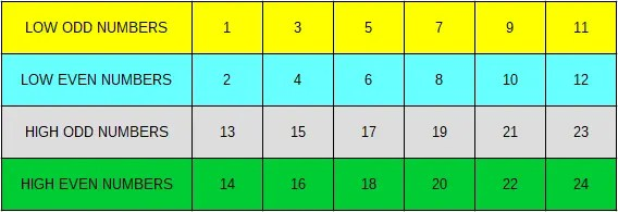 Here is the color guide for a 5/24 lotto game: Low Odd numbers are 1,3,5,7,9,11. This group is marked as yellow numbers. The low-even numbers are 2,4,6,8,10,12. This group is marked as cyan numbers. The high-odd numbers are 13,15,17,19,21,23. This group is marked as gray numbers. And lastly the high-even numbers are 14, 16, 18, 20, 22, and 24. This group is marked as green numbers.