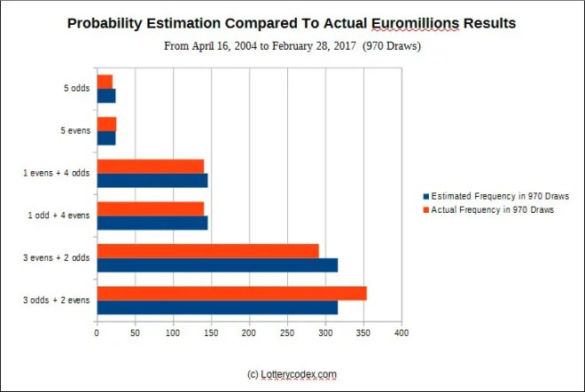 Probability estimation compared to actual Euromillions 970 draws
