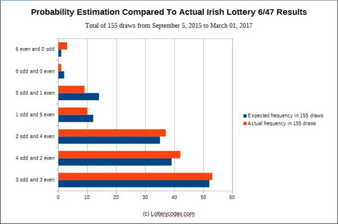 Probability estimation compared to actual Irish Lottery 6-47 results