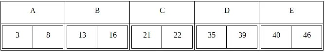 the numbers are grouped into 5 letters. 3 and 8 belongs to group A. 13 and 16 belongs to group B. 21 and 22 belong to group C. 35 and 39 belong to group D. 40 and 46 belong to group D.