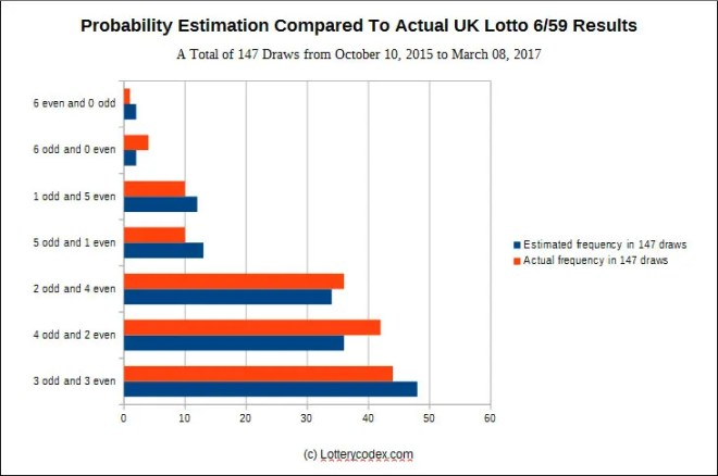 Probability estimation compared to the actual results of the UK lotto 6/59