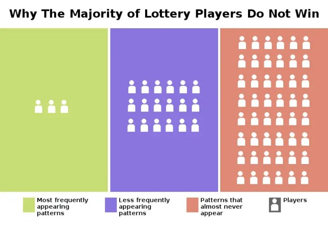 A graph showing why majority of lotto players do not win by playing number combinations that never appear in the lottery.