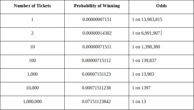 Lottery Syndicate and the Mathematical Advantage You Don't Want to Miss
