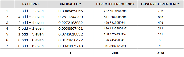 How to Win the Lottery: The Odd/Even Patterns' Empirical Proof for the Australian Lotto