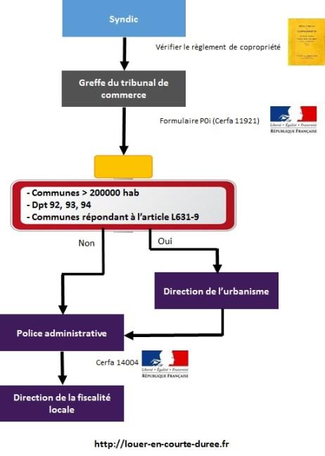 demarches-administratives-details-louer-en-courte-duree
