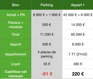 Bilan-financier-parking-appartement