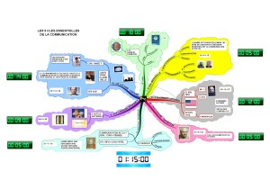 Réussir une présentation ou une conférence avec Les 8 règles d'or, Mind Map, FreeDesktop Timer et Google