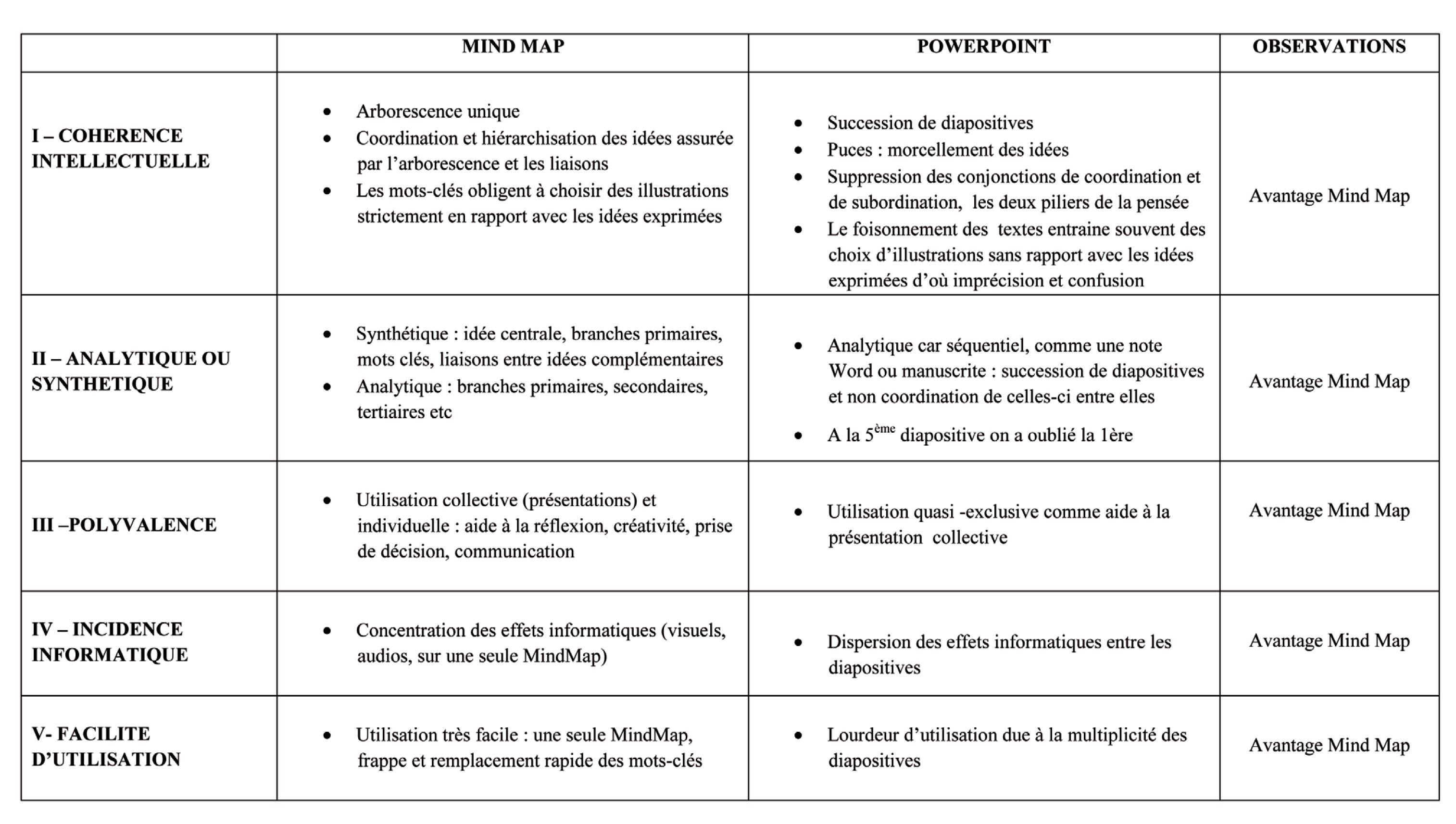 Étude comparée de Powerpoint et de Mindmap