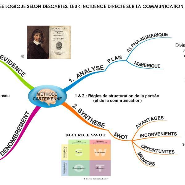 Communication et logique cartésienne : structurez et contrôlez votre communication