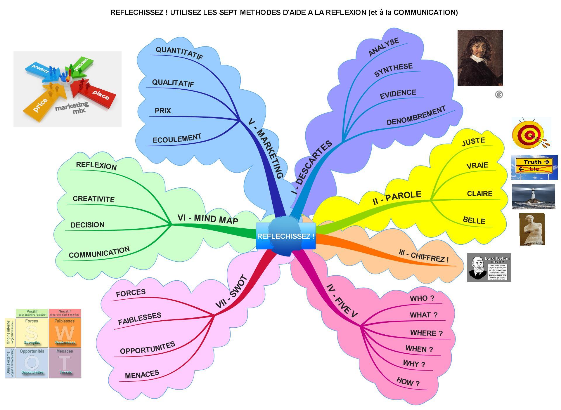 Réfléchissez ! Utilisez les 7 méthodes d'aide à la réflexion (et à la communication)