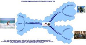 Les trois énormes lacunes de la communication