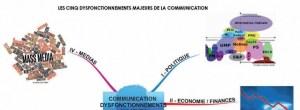 Les cinq dysfonctionnements majeurs de la communication selon cinq experts