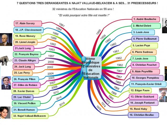 7 questions très dérangeantes à Najat Vallaud-Belkacem & à ses …31 prédécesseurs