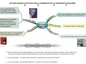 Nature humaine, psychologie, communication, leadership