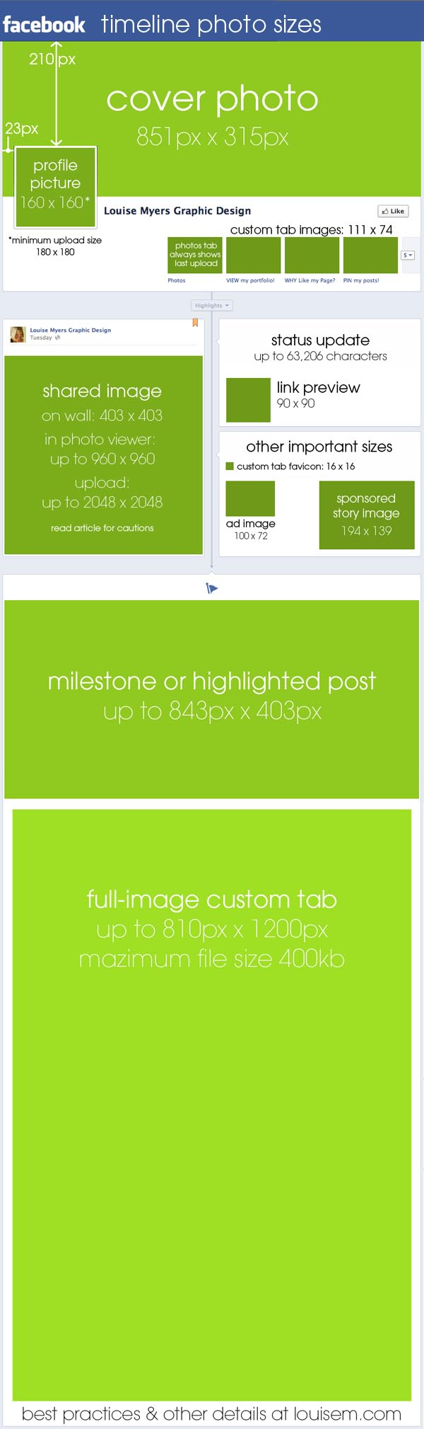 Facebook Photo Size Dimensions Infographic by Louise Myers