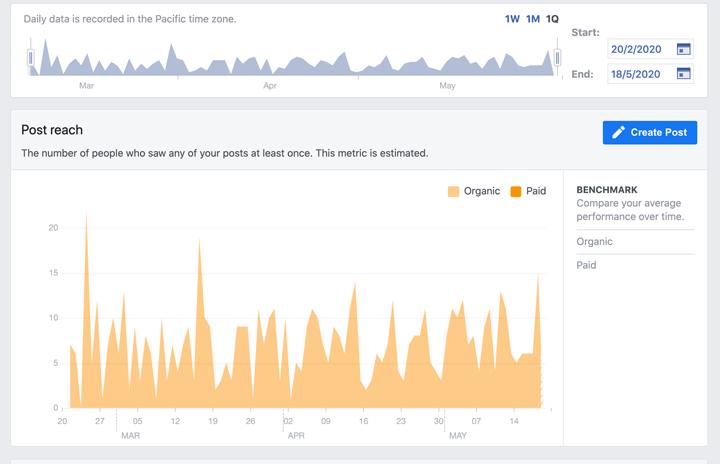 facebook post reach insights