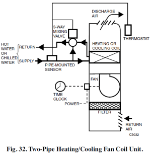 2 Pipe versus a 4 Pipe System — Campus Housing