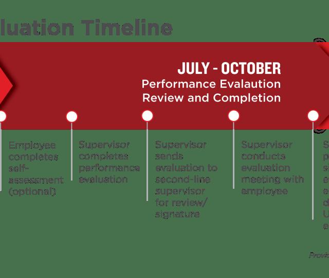 Job Performance Evaluation Form Sample, Performance Appraisal, Job Performance Evaluation Form Sample