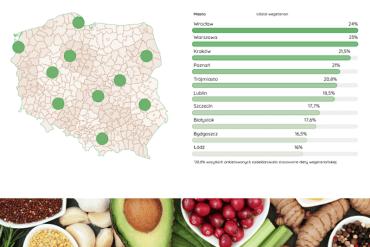 Ranking najbardziej wegetariańskich miast w Polsce