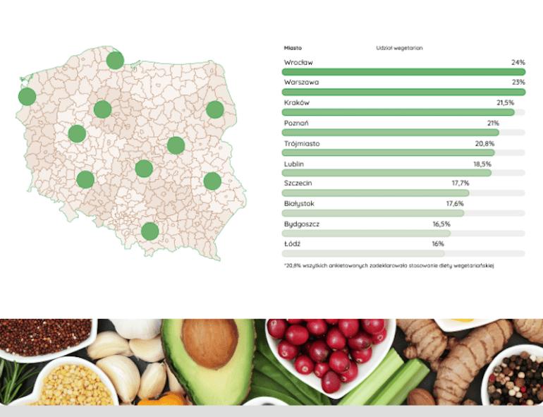 Ranking Ranking najbardziej wegetariańskich miast wPolsce 2