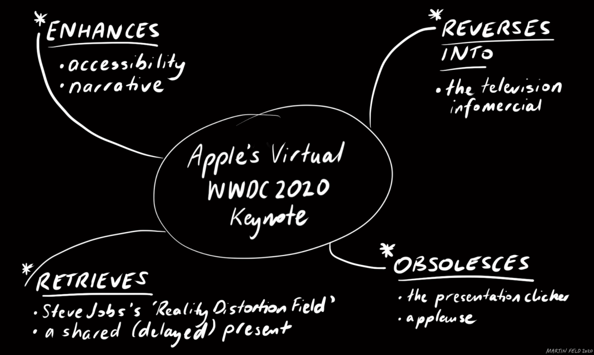 Tetrad for Apple's Virtual WWDC 2020 Keynote