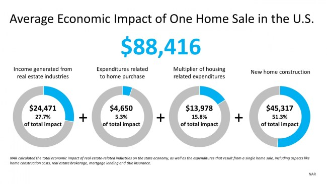 Why the Housing Market Is a Powerful Economic Driver | Simplifying The Market