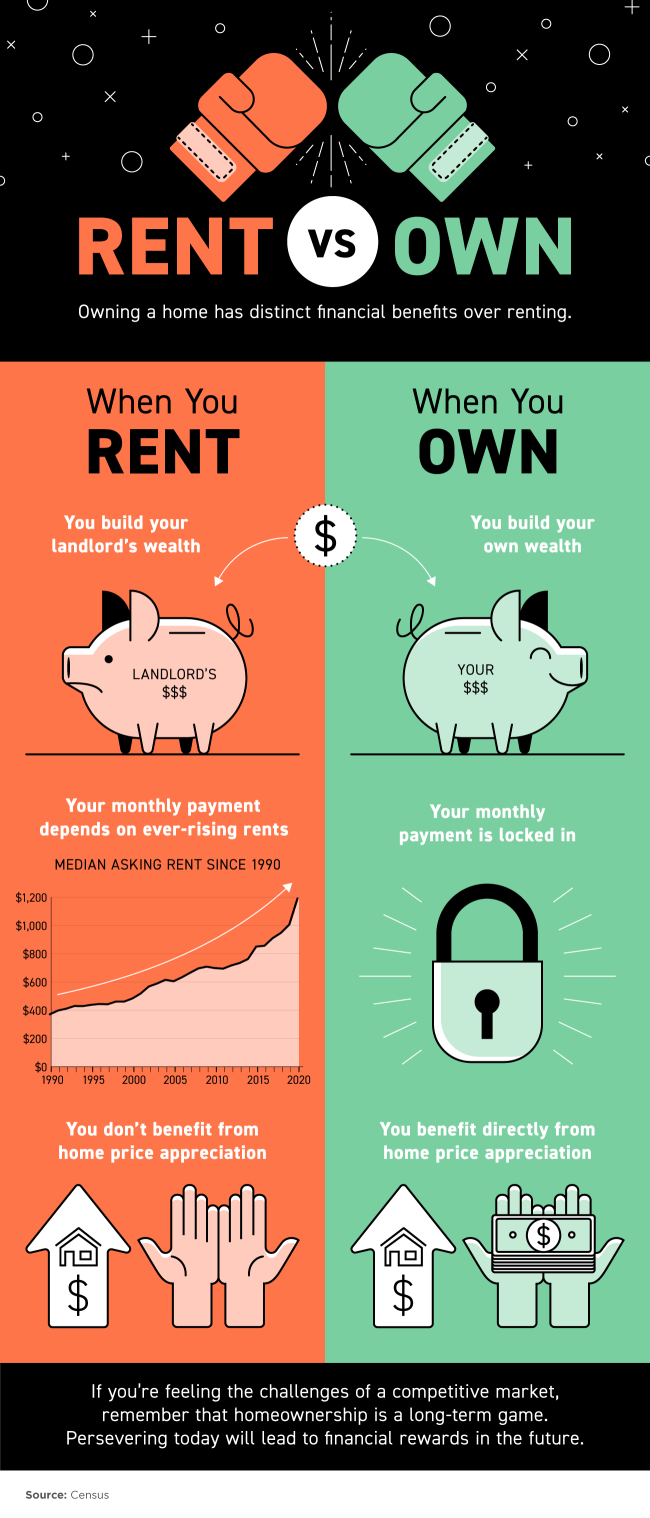 Owning a Home Has Distinct Financial Benefits Over Renting [INFOGRAPHIC] | Simplifying The Market