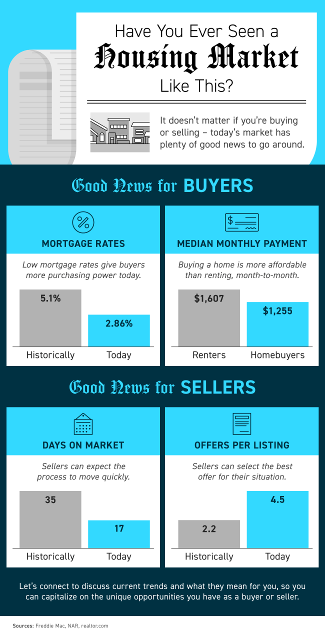 Have You Ever Seen a Housing Market Like This? [INFOGRAPHIC] | Simplifying The Market