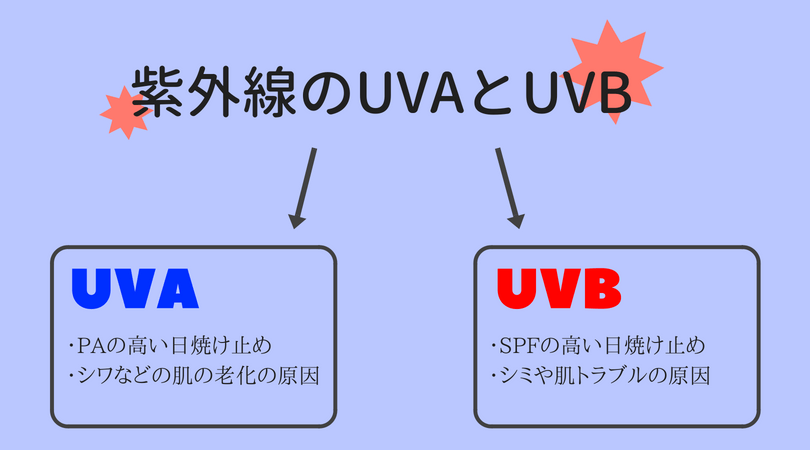 UVAとUVB違い