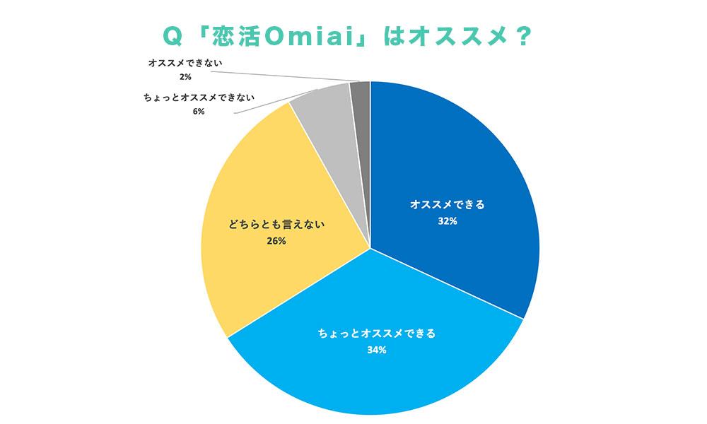 恋活Omiaiはオススメする?