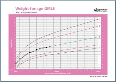 growth chart avg baby