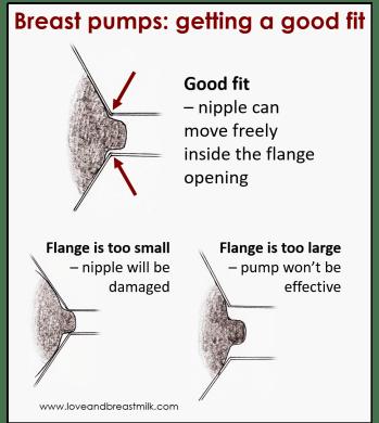 Pump flange fit
