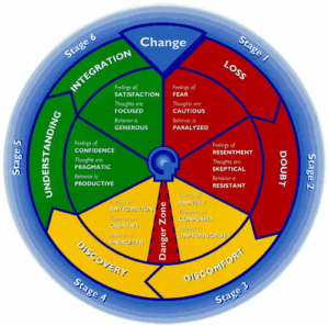 The cycle of change