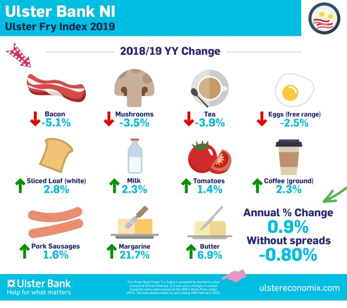 Ulster Bank Ulster Fry Index
