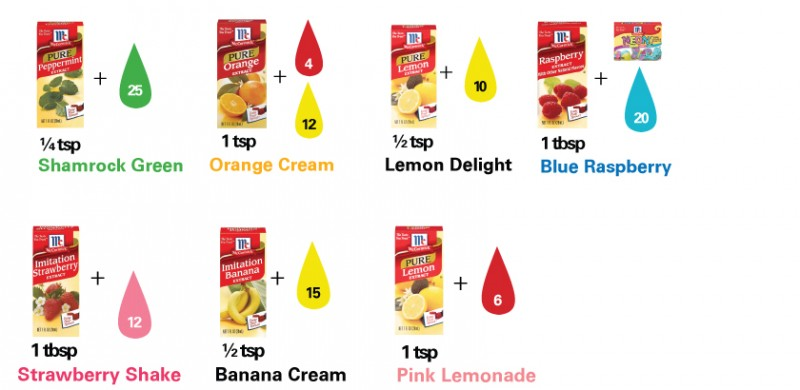 Frosting Flavor Guide