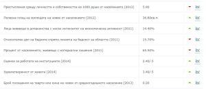 socialnasreda1211142